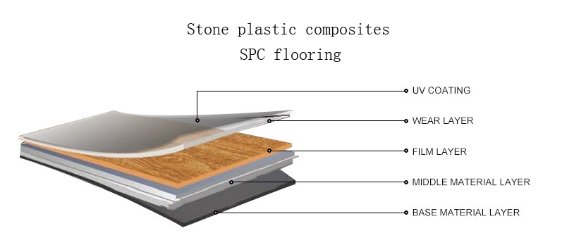 Best Price Spc Wood Color Lvt Pvc Plastic Plank Flooring